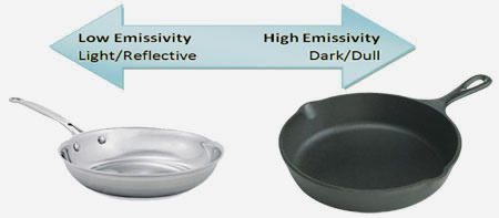 Low vs High Emissivity